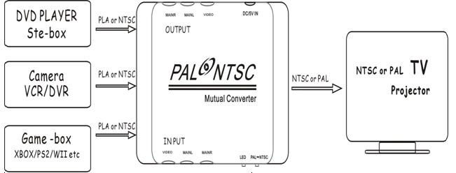 av输出:可驳接电视机,投影机等带av接口的设备